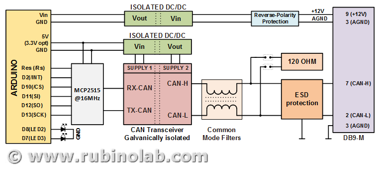CAN-ISO: Galvanically isolated CAN-BUS Shield (ARDUINO