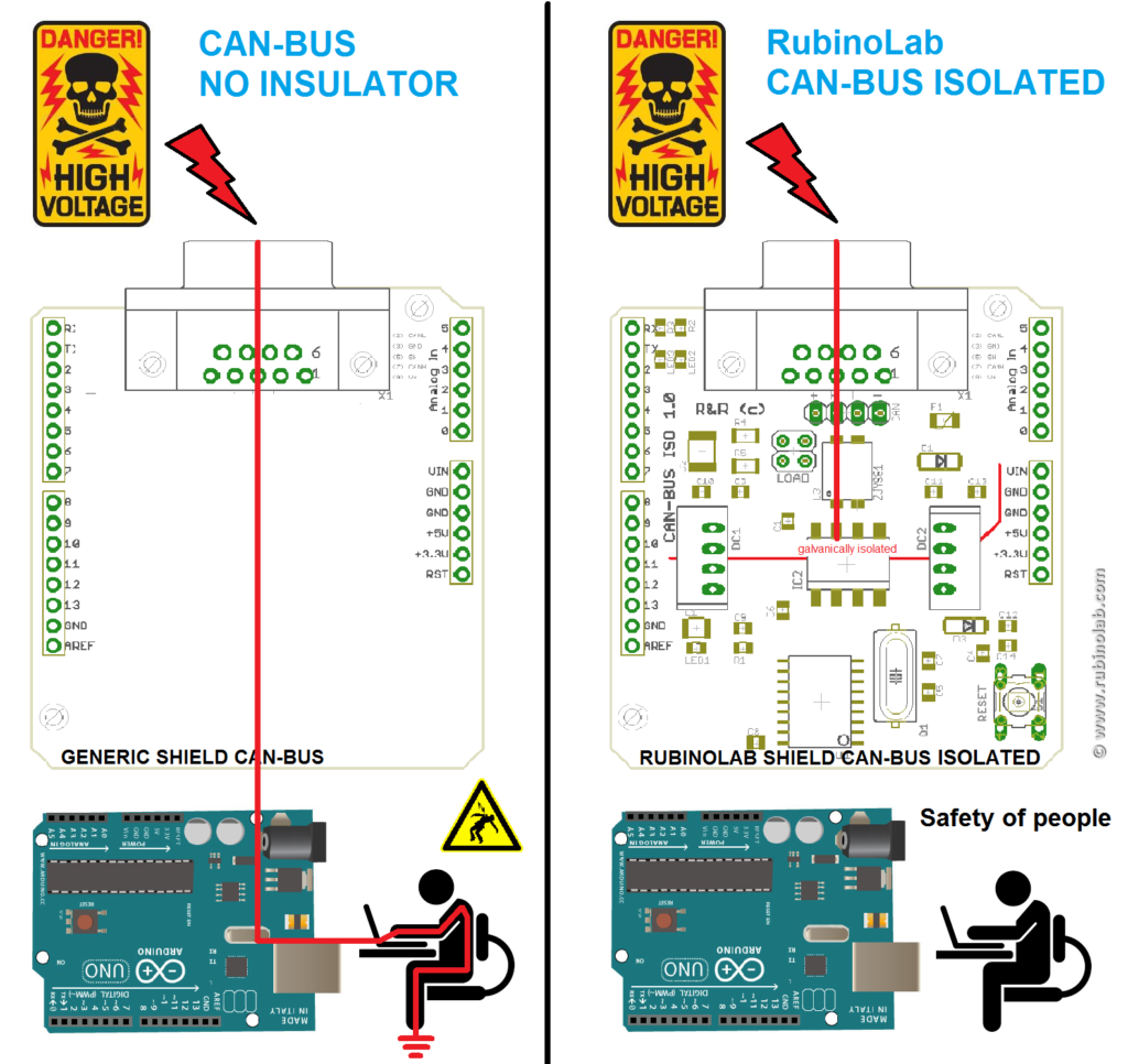 Galvanically Isolated Can Bus Shield Arduino Rubinolab International 966 Wiring Diagram It Be Used In Many Fields To Connect Multiple Devices With Only 2 Twisted Wires Its A Real Time System At The Speed Of 1mbit S